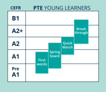 PTE YL Levels 21st-century careers