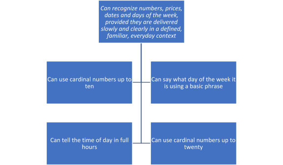 Standardized Curriculum GSE flow chart